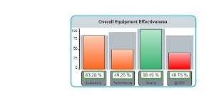 Displaying Real-Time Key Performance Indicators of a F&B Plant